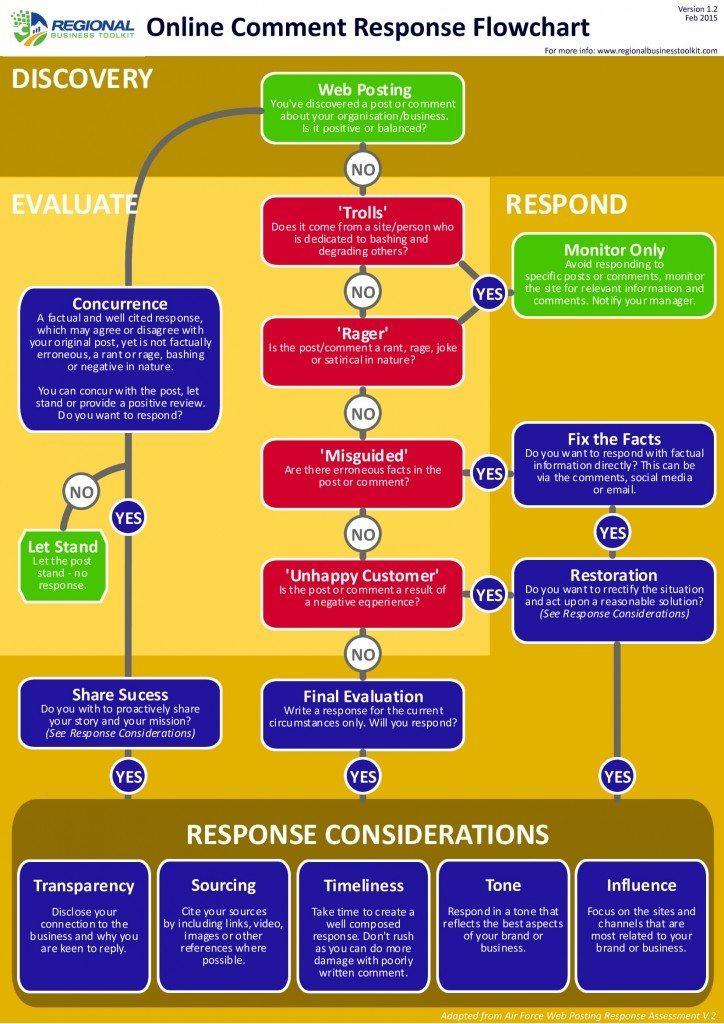Online Response Flowchart v1-2