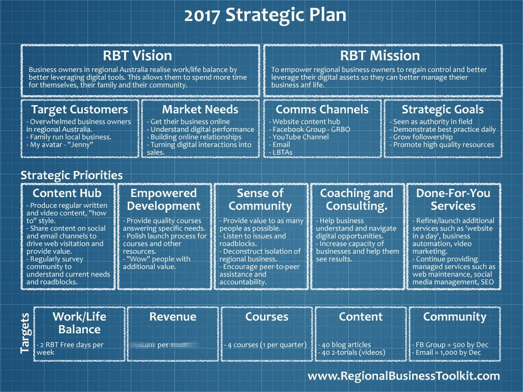 2017 RBT One Page Strategic Plan