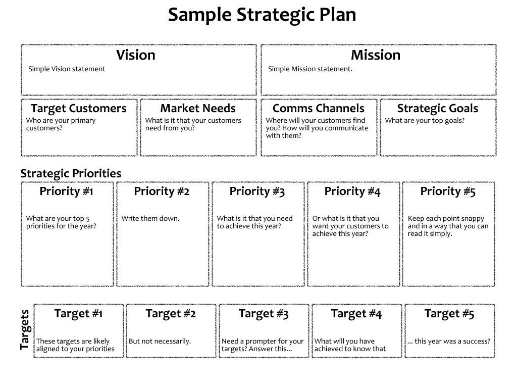 Sample One Page Strategic Plan