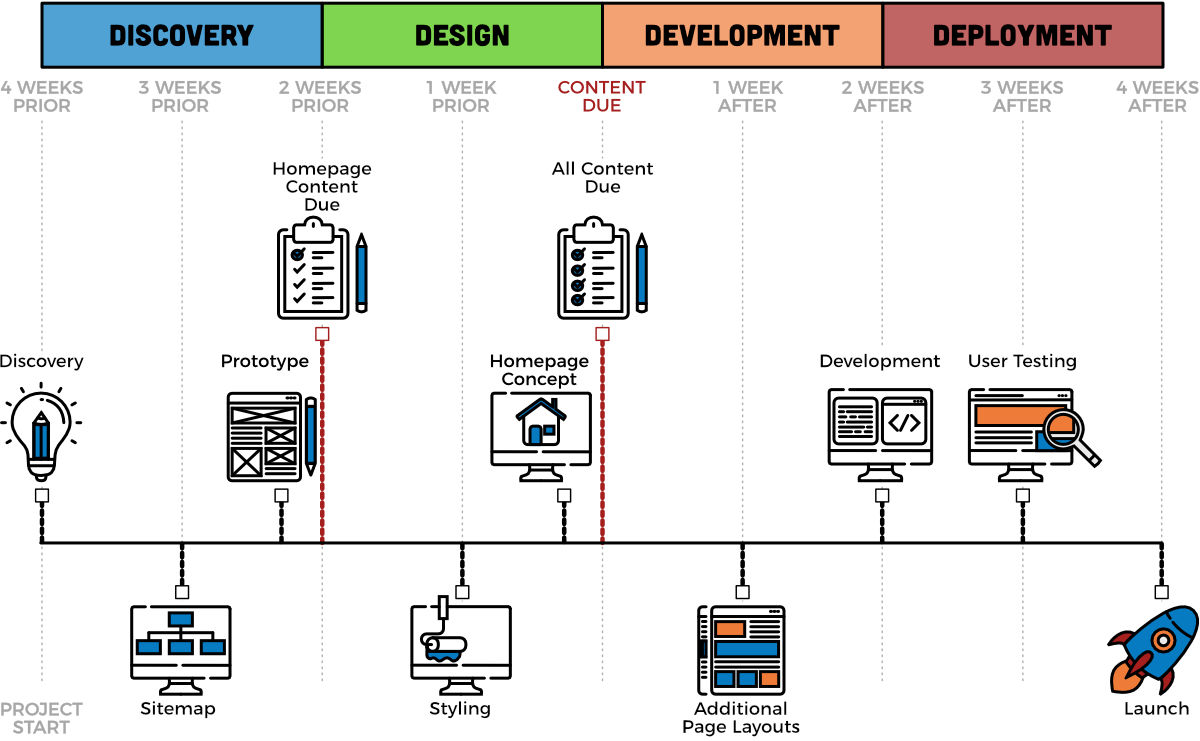 Regional Business Toolkit Website Process Timeline